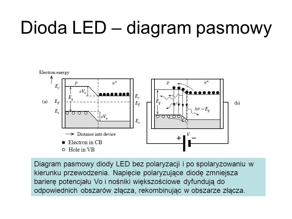 Dioda LED – diagram pasmowy