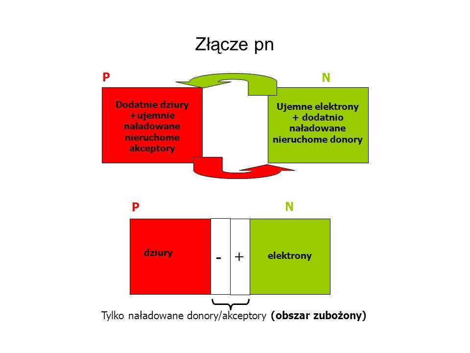 Złącze pn P. N. Dodatnie dziury +ujemnie naładowane nieruchome akceptory. Ujemne elektrony + dodatnio naładowane nieruchome donory.