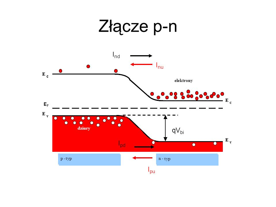 Złącze p-n Ind Inu qVbi Ipd Ipu E p - typ n Holes type EF elektrony