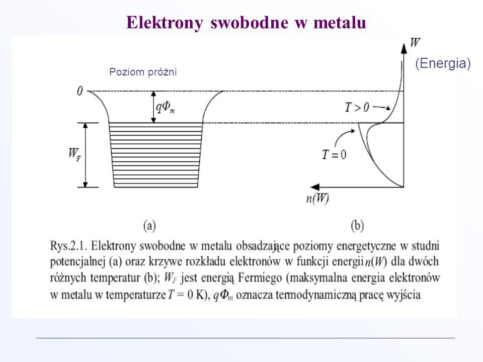 Elektrony swobodne w metalu