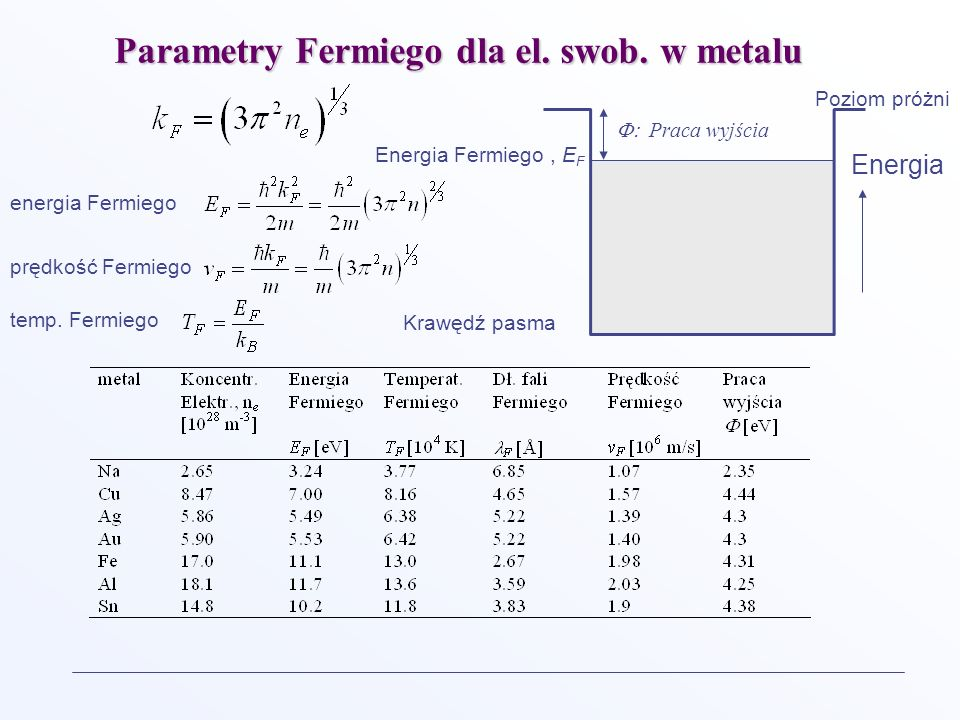 Parametry Fermiego dla el. swob. w metalu