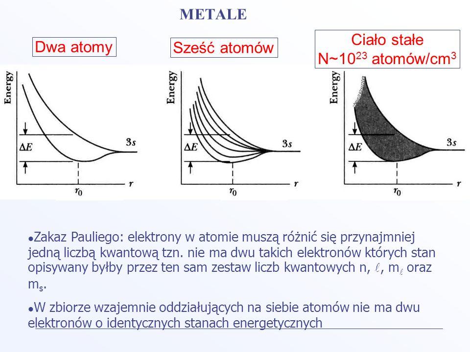 METALE Ciało stałe Dwa atomy Sześć atomów N~1023 atomów/cm3