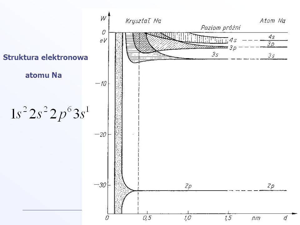 Struktura elektronowa