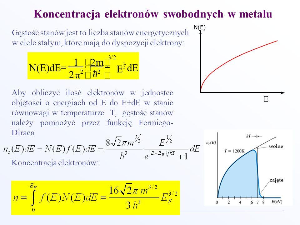 Koncentracja elektronów swobodnych w metalu