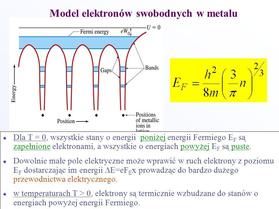 Model elektronów swobodnych w metalu