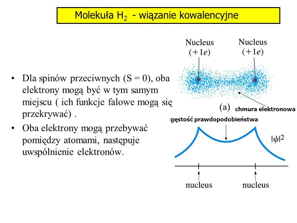 Molekuła H2 - wiązanie kowalencyjne