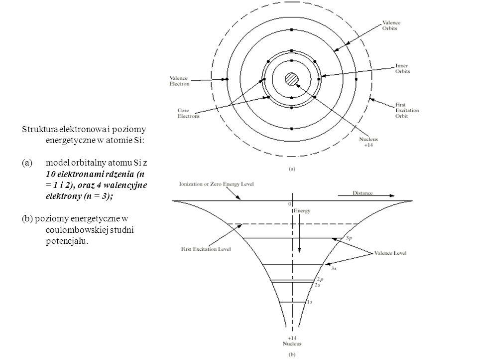 Struktura elektronowa i poziomy energetyczne w atomie Si: