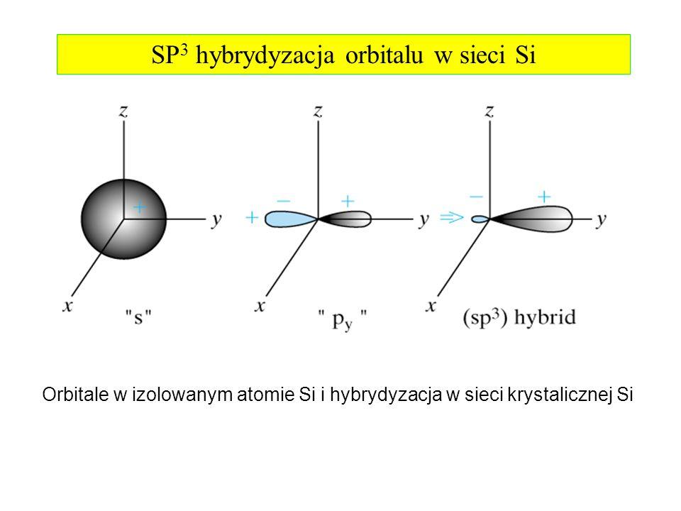 SP3 hybrydyzacja orbitalu w sieci Si