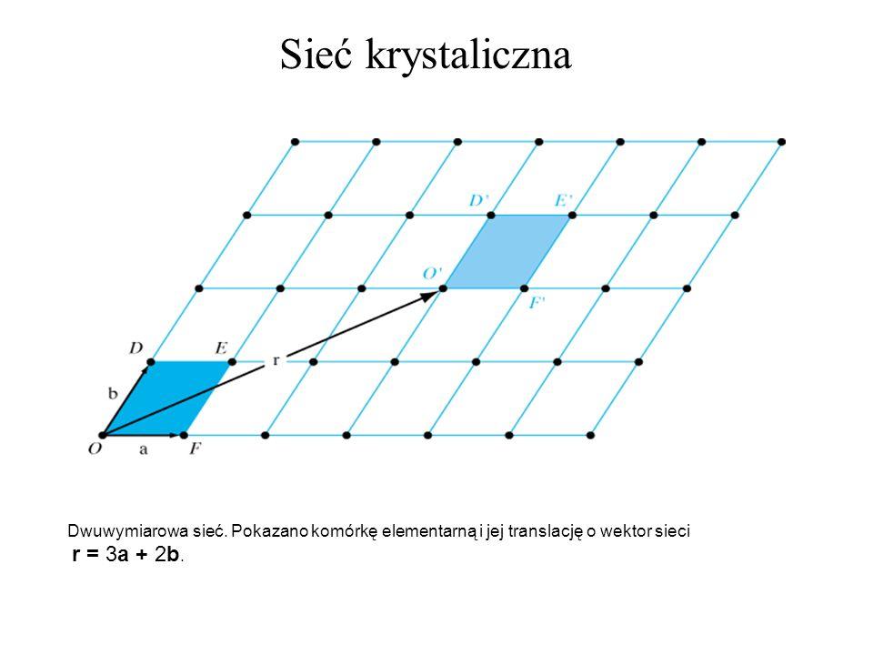 Sieć krystaliczna Dwuwymiarowa sieć. Pokazano komórkę elementarną i jej translację o wektor sieci.