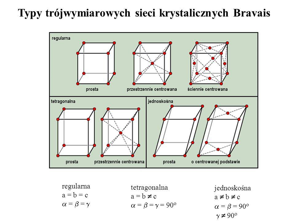 Typy trójwymiarowych sieci krystalicznych Bravais
