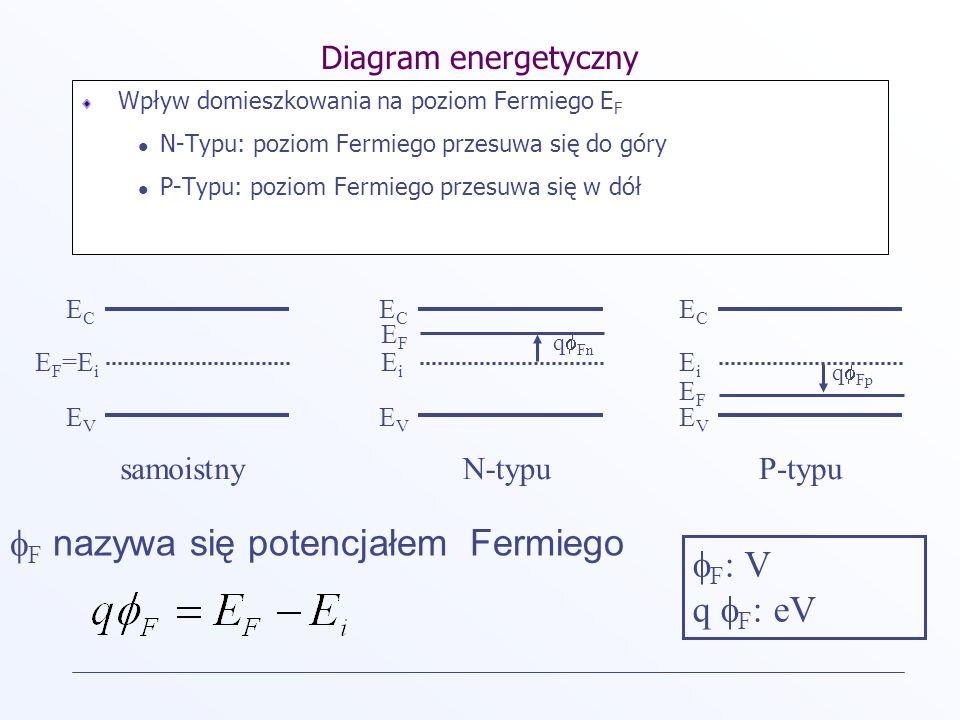 F nazywa się potencjałem Fermiego F: V q F: eV