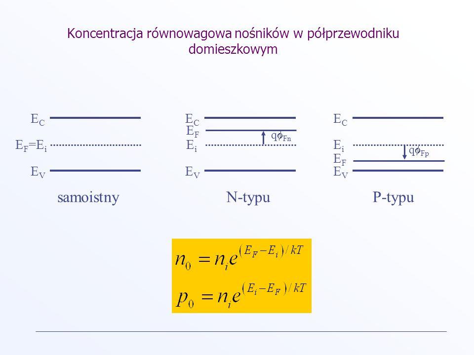 Koncentracja równowagowa nośników w półprzewodniku domieszkowym