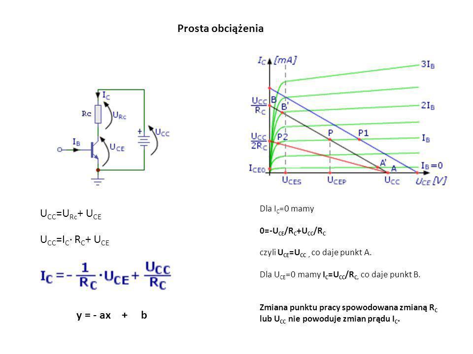 Prosta obciążenia UCC=URc+ UCE UCC=IC· RC+ UCE y = - ax + b