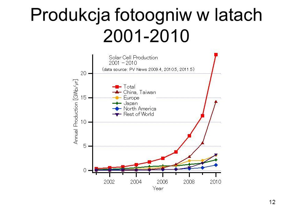 Produkcja fotoogniw w latach 2001-2010