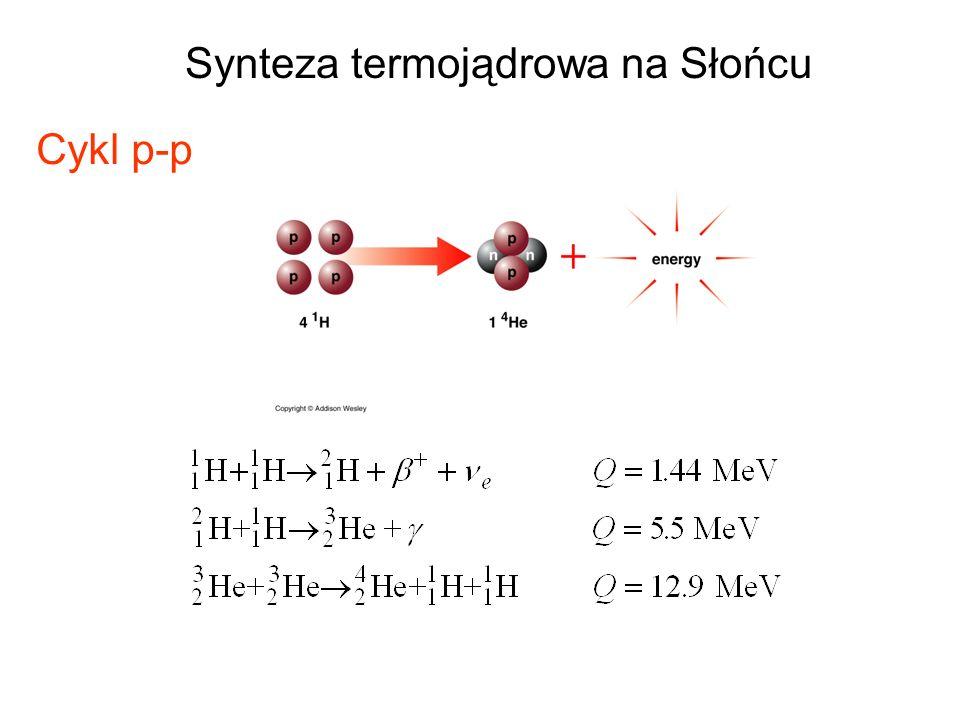 Synteza termojądrowa na Słońcu