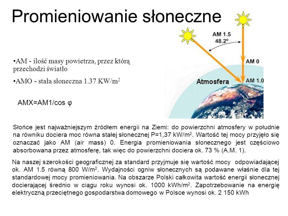 Promieniowanie słoneczne