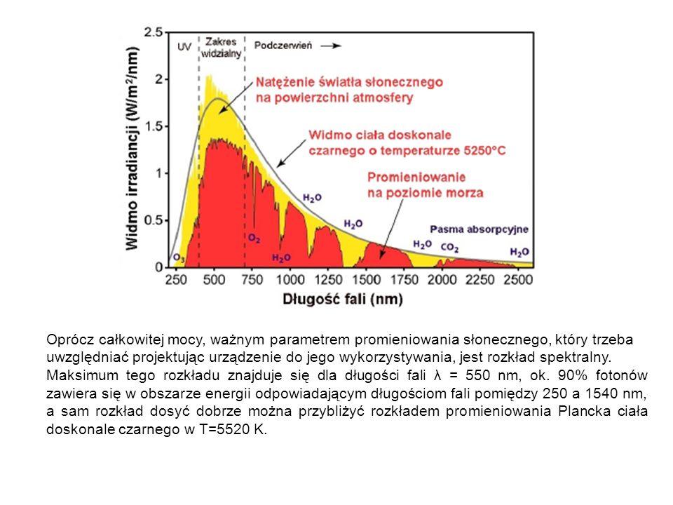 Oprócz całkowitej mocy, ważnym parametrem promieniowania słonecznego, który trzeba