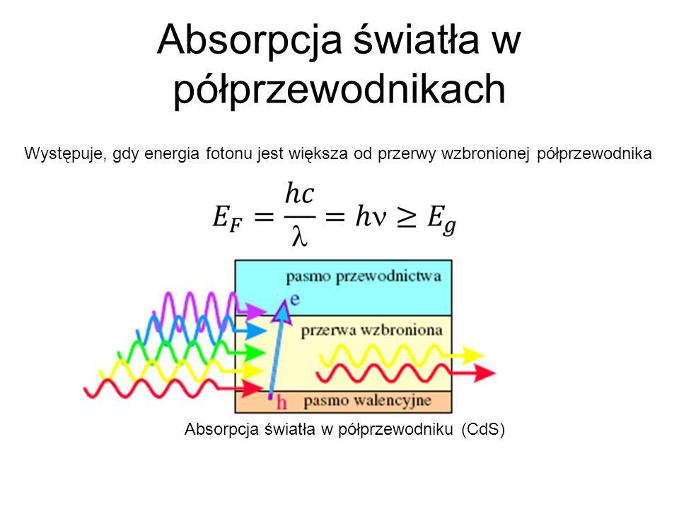 Absorpcja światła w półprzewodnikach