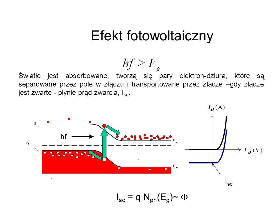Efekt fotowoltaiczny Isc = q Nph(Eg)~ F