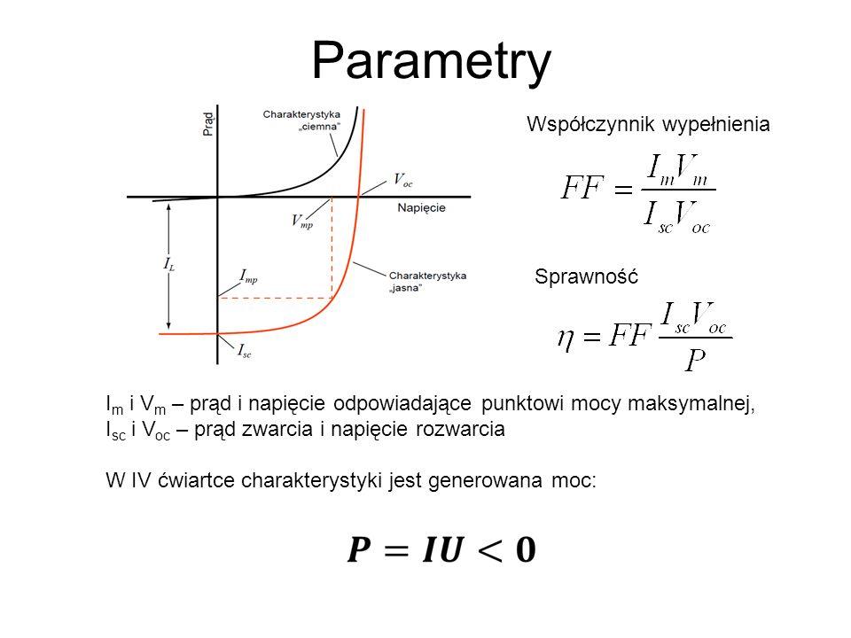 Parametry Współczynnik wypełnienia Sprawność