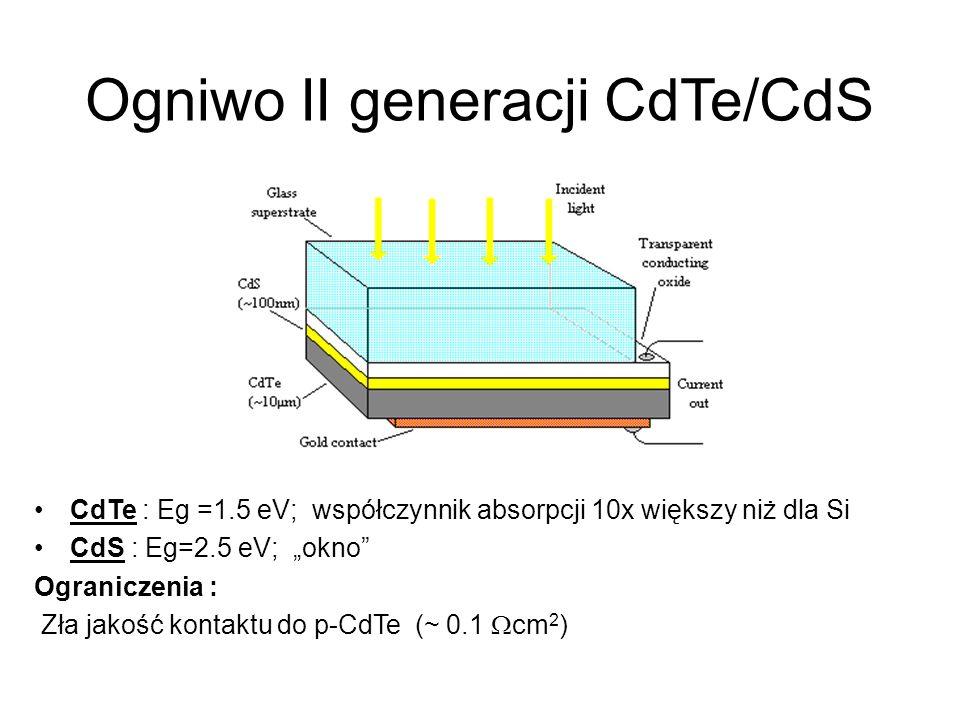 Ogniwo II generacji CdTe/CdS