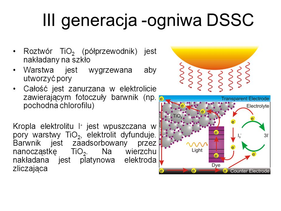III generacja -ogniwa DSSC