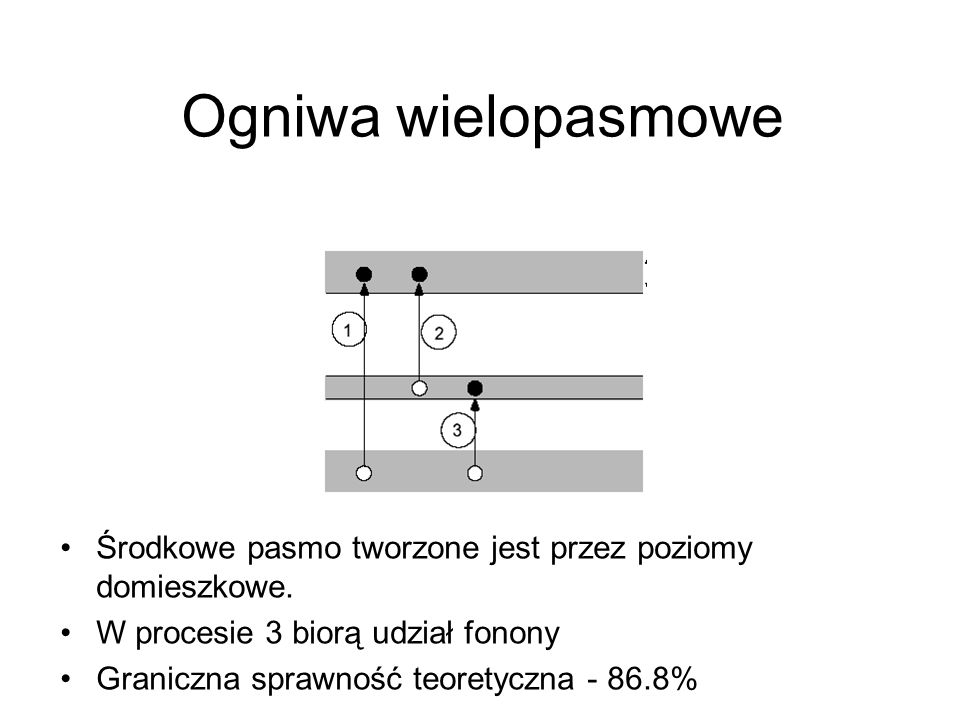 Ogniwa wielopasmowe Środkowe pasmo tworzone jest przez poziomy domieszkowe. W procesie 3 biorą udział fonony.
