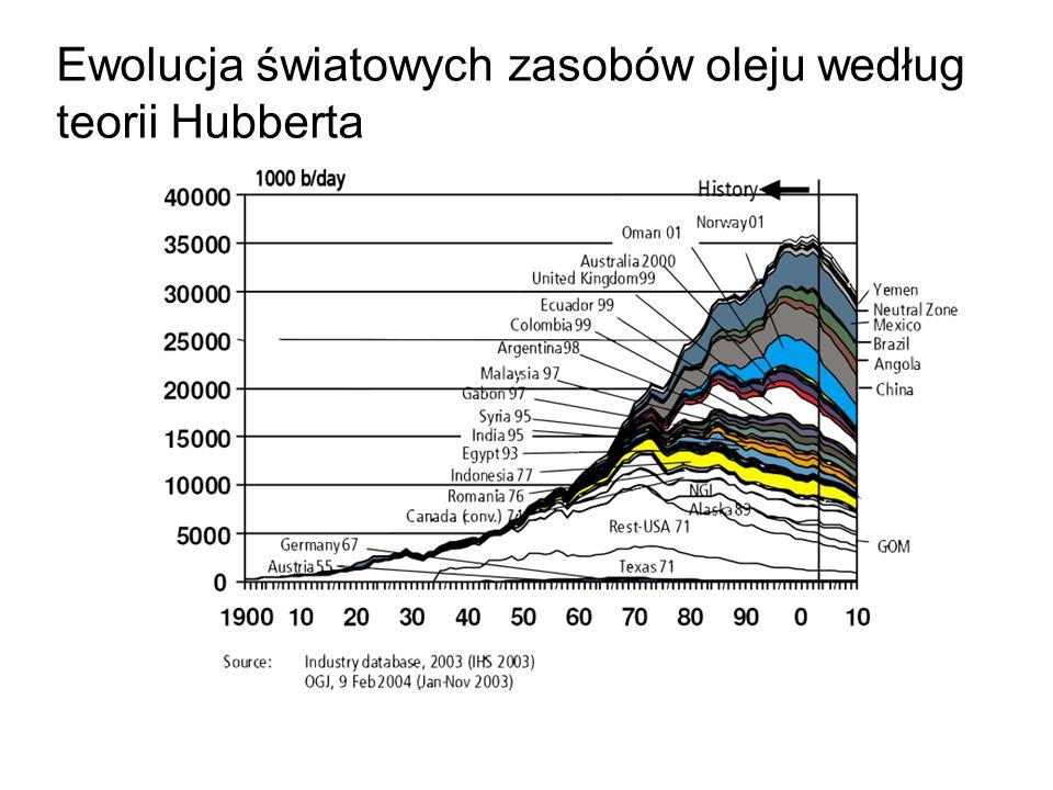 Ewolucja światowych zasobów oleju według teorii Hubberta