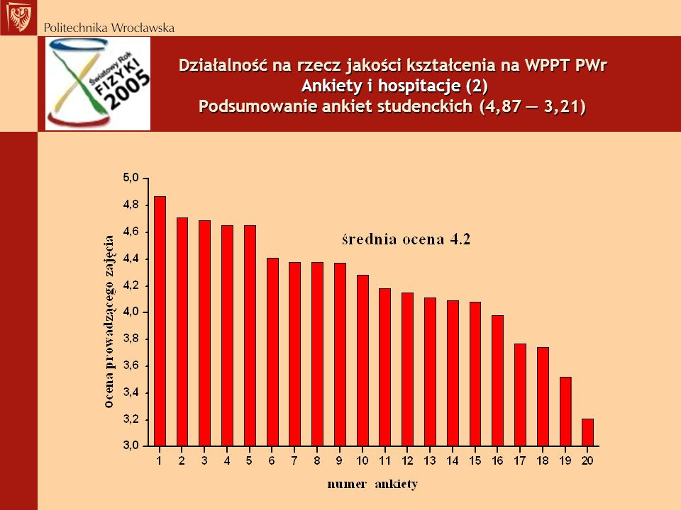 Działalność na rzecz jakości kształcenia na WPPT PWr Ankiety i hospitacje (2) Podsumowanie ankiet studenckich (4,87 — 3,21)