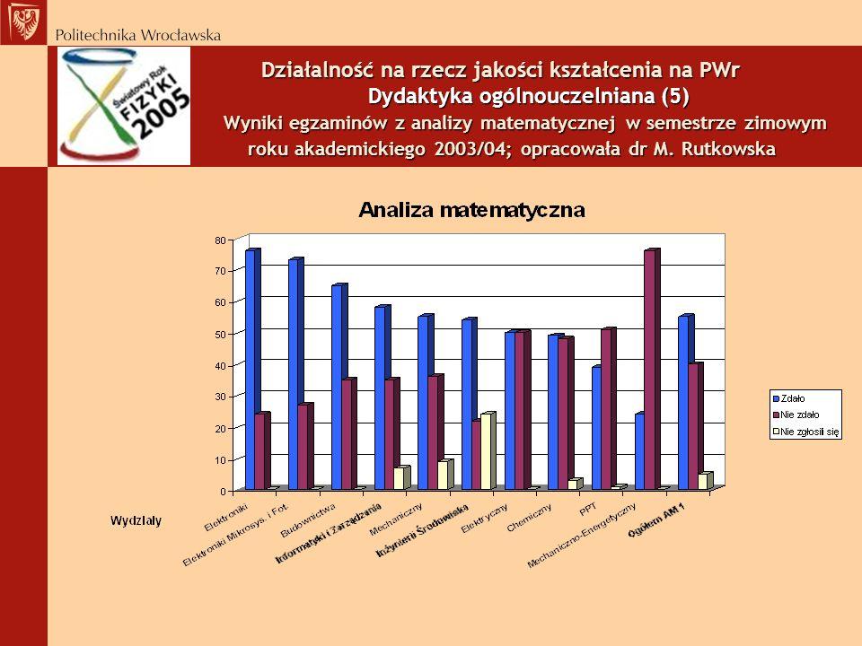 Działalność na rzecz jakości kształcenia na PWr Dydaktyka ogólnouczelniana (5) Wyniki egzaminów z analizy matematycznej w semestrze zimowym roku akademickiego 2003/04; opracowała dr M.