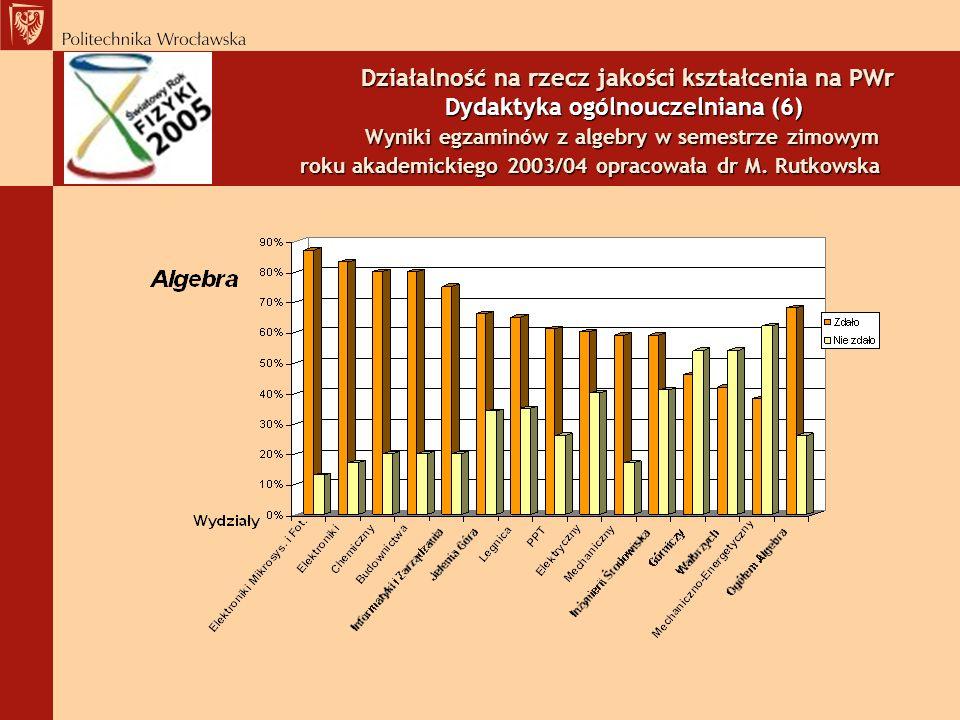 Działalność na rzecz jakości kształcenia na PWr Dydaktyka ogólnouczelniana (6) Wyniki egzaminów z algebry w semestrze zimowym roku akademickiego 2003/04 opracowała dr M.