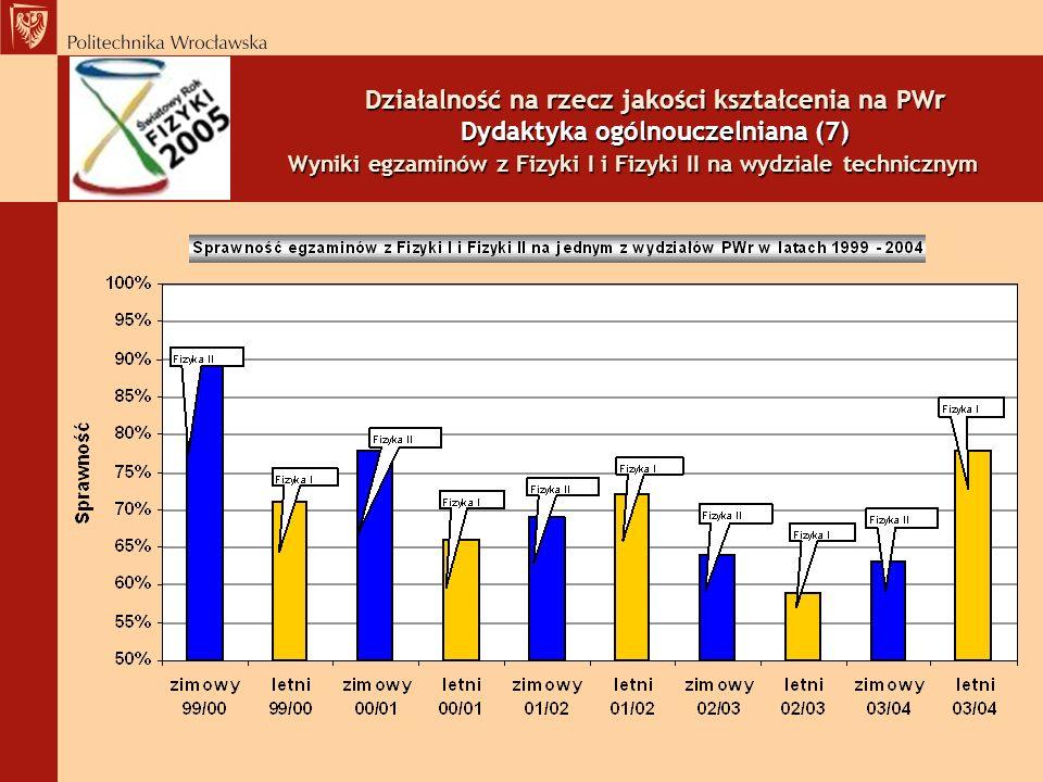 Działalność na rzecz jakości kształcenia na PWr Dydaktyka ogólnouczelniana (7) Wyniki egzaminów z Fizyki I i Fizyki II na wydziale technicznym