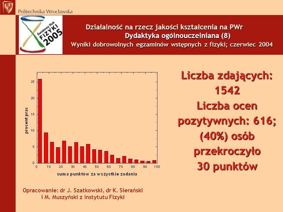 Liczba ocen pozytywnych: 616; (40%) osób przekroczyło