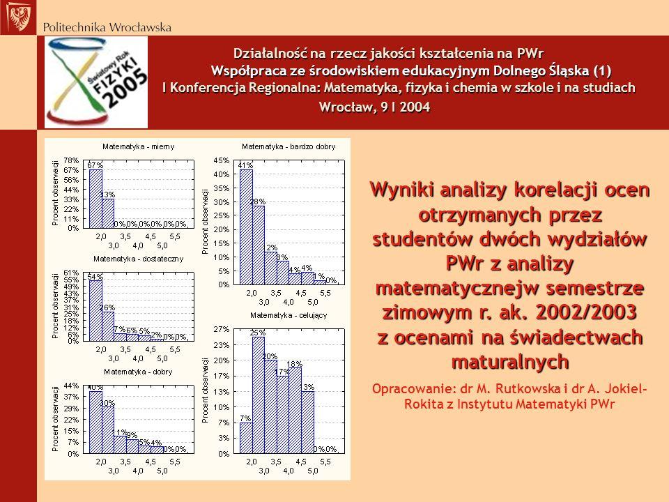 Działalność na rzecz jakości kształcenia na PWr Współpraca ze środowiskiem edukacyjnym Dolnego Śląska (1) I Konferencja Regionalna: Matematyka, fizyka i chemia w szkole i na studiach Wrocław, 9 I 2004