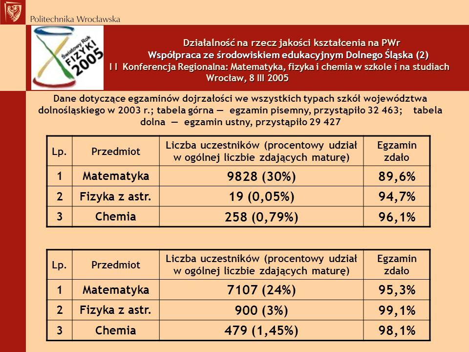 Działalność na rzecz jakości kształcenia na PWr Współpraca ze środowiskiem edukacyjnym Dolnego Śląska (2) I I Konferencja Regionalna: Matematyka, fizyka i chemia w szkole i na studiach Wrocław, 8 III 2005