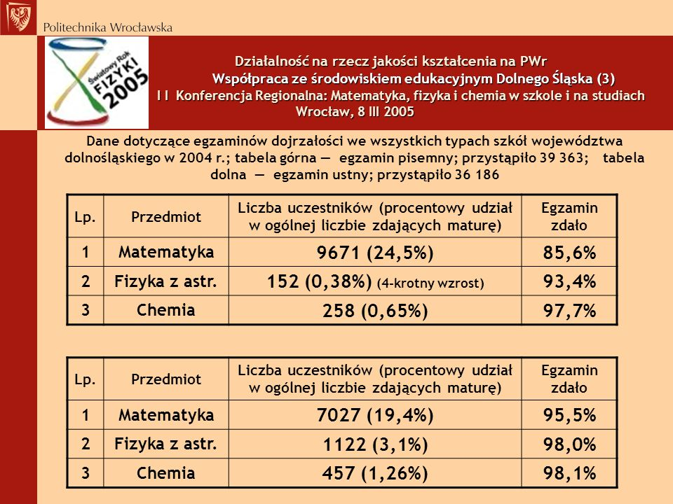 9671 (24,5%) 85,6% 152 (0,38%) (4-krotny wzrost) 93,4% 258 (0,65%)