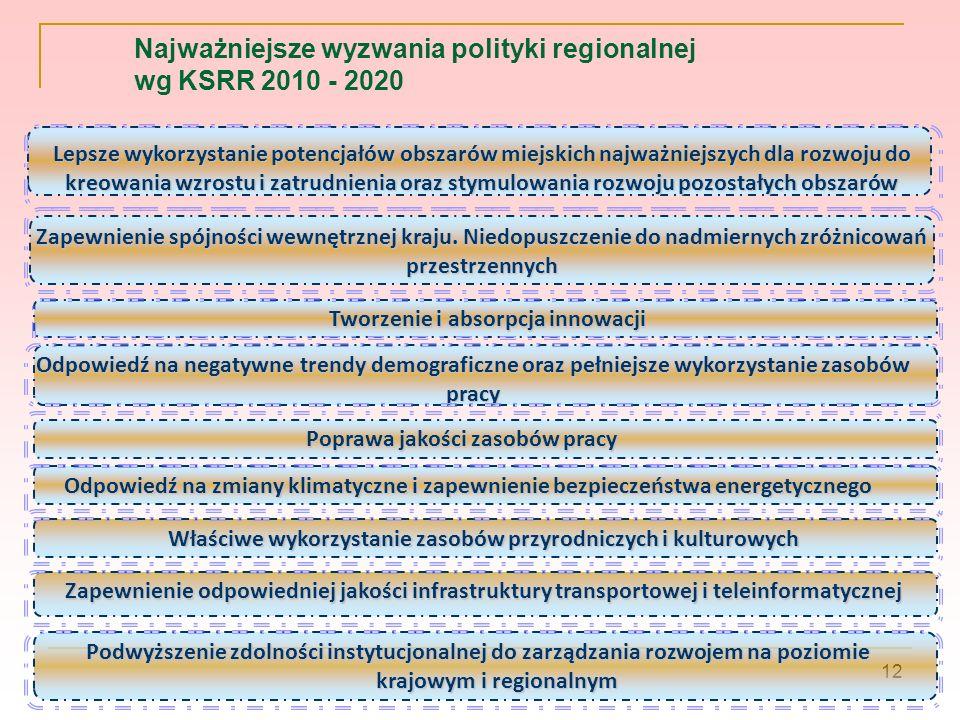 Najważniejsze wyzwania polityki regionalnej wg KSRR 2010 - 2020