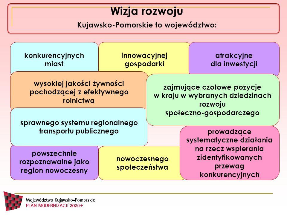 Wizja rozwoju Kujawsko-Pomorskie to województwo: konkurencyjnych miast