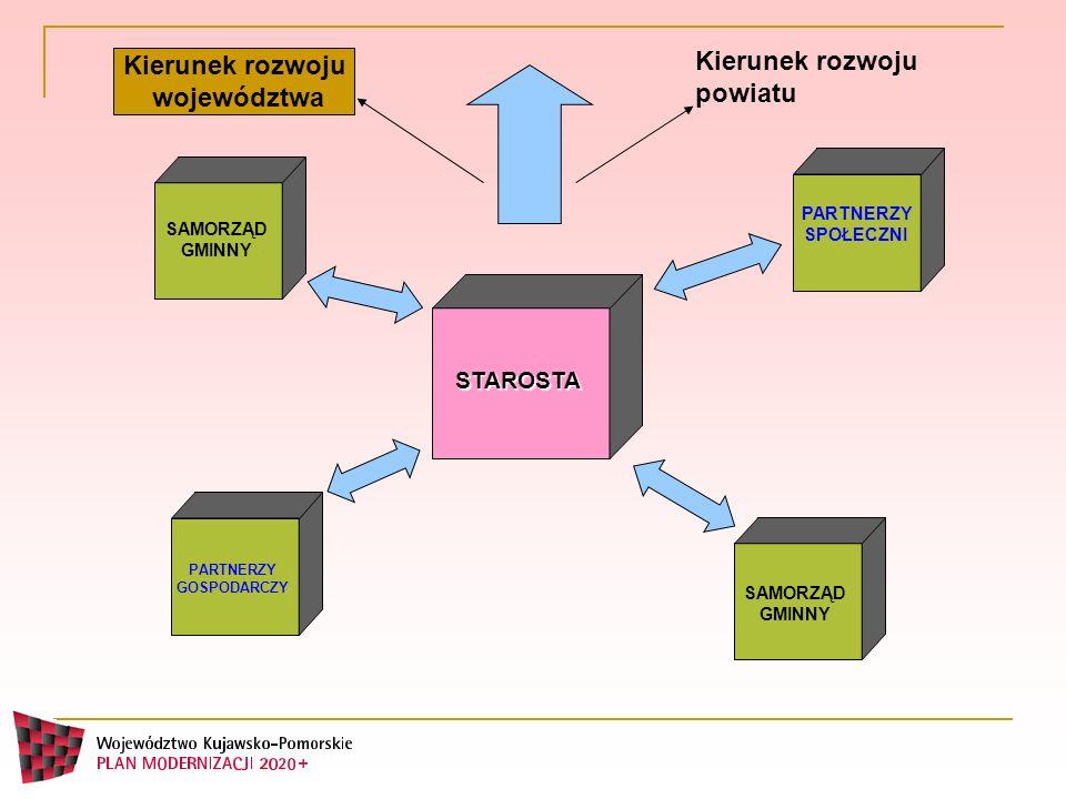 Kierunek rozwoju województwa