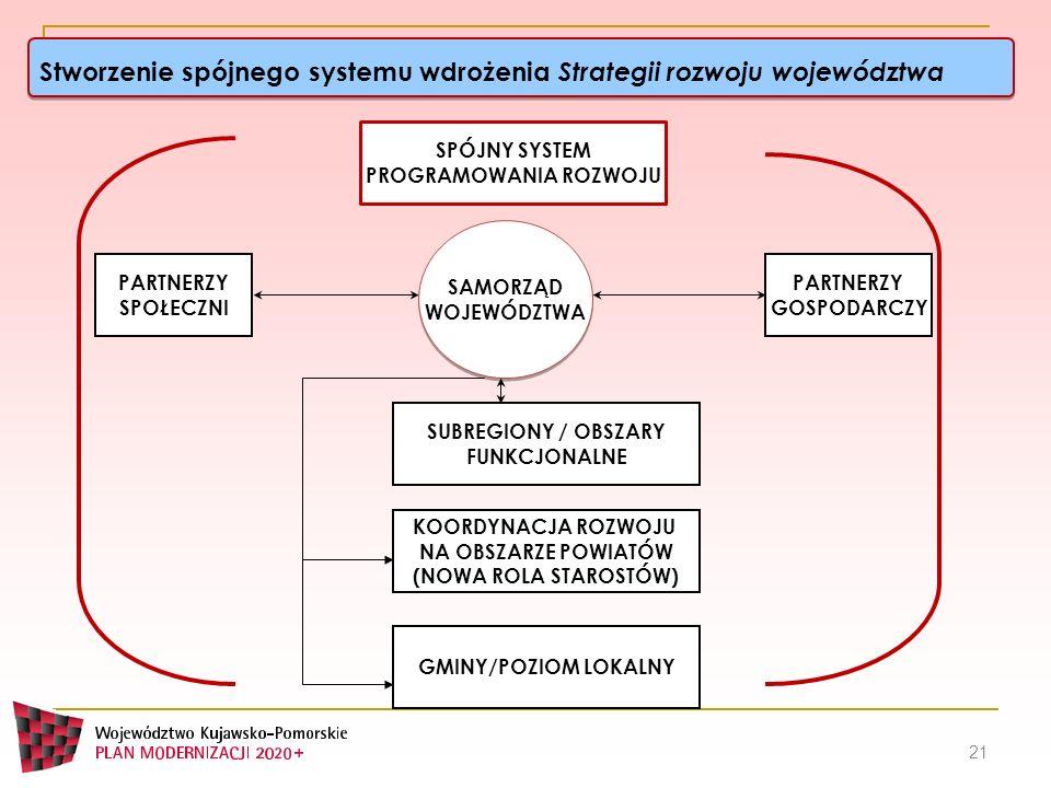 Stworzenie spójnego systemu wdrożenia Strategii rozwoju województwa