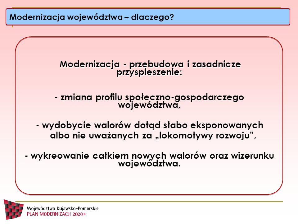 - zmiana profilu społeczno-gospodarczego województwa,
