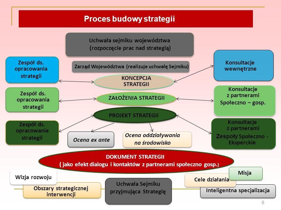 Proces budowy strategii