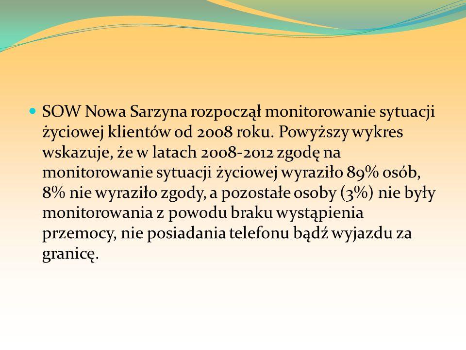 SOW Nowa Sarzyna rozpoczął monitorowanie sytuacji życiowej klientów od 2008 roku.