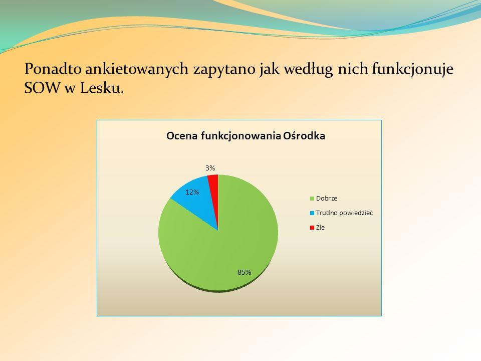 Ponadto ankietowanych zapytano jak według nich funkcjonuje SOW w Lesku.