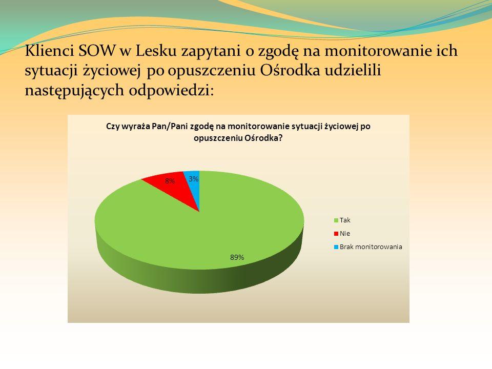Klienci SOW w Lesku zapytani o zgodę na monitorowanie ich sytuacji życiowej po opuszczeniu Ośrodka udzielili następujących odpowiedzi: