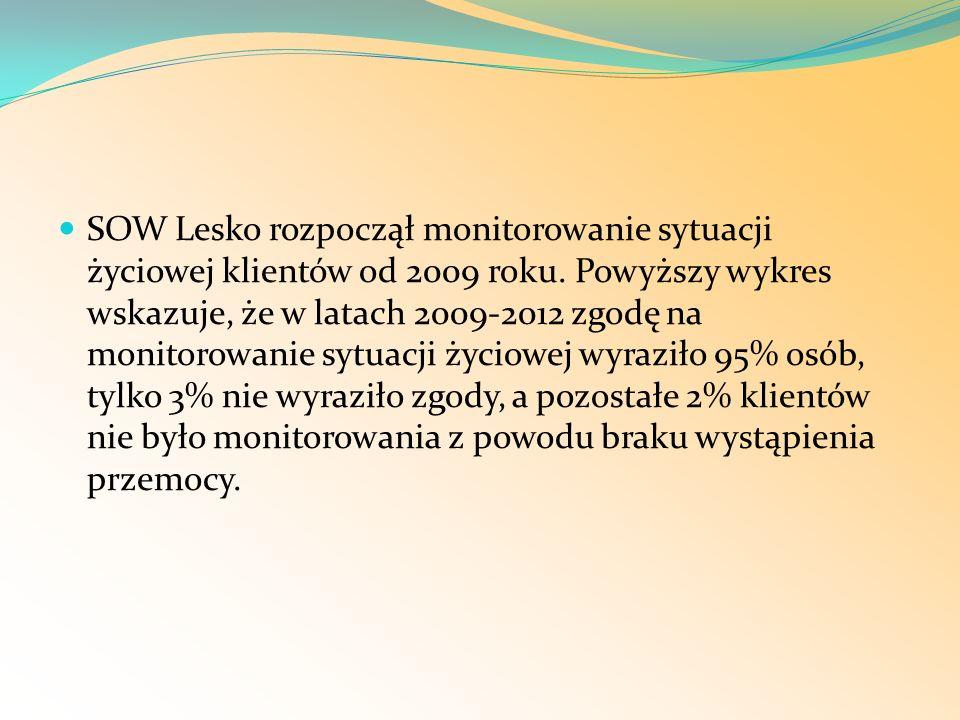SOW Lesko rozpoczął monitorowanie sytuacji życiowej klientów od 2009 roku.