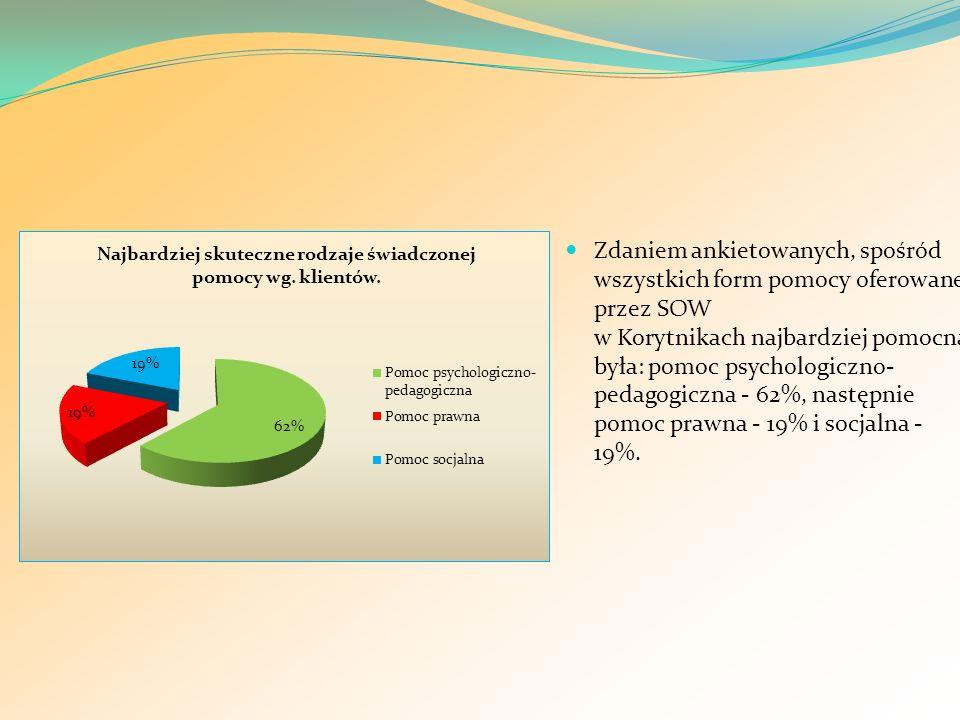Zdaniem ankietowanych, spośród wszystkich form pomocy oferowanej przez SOW w Korytnikach najbardziej pomocna była: pomoc psychologiczno-pedagogiczna - 62%, następnie pomoc prawna - 19% i socjalna - 19%.