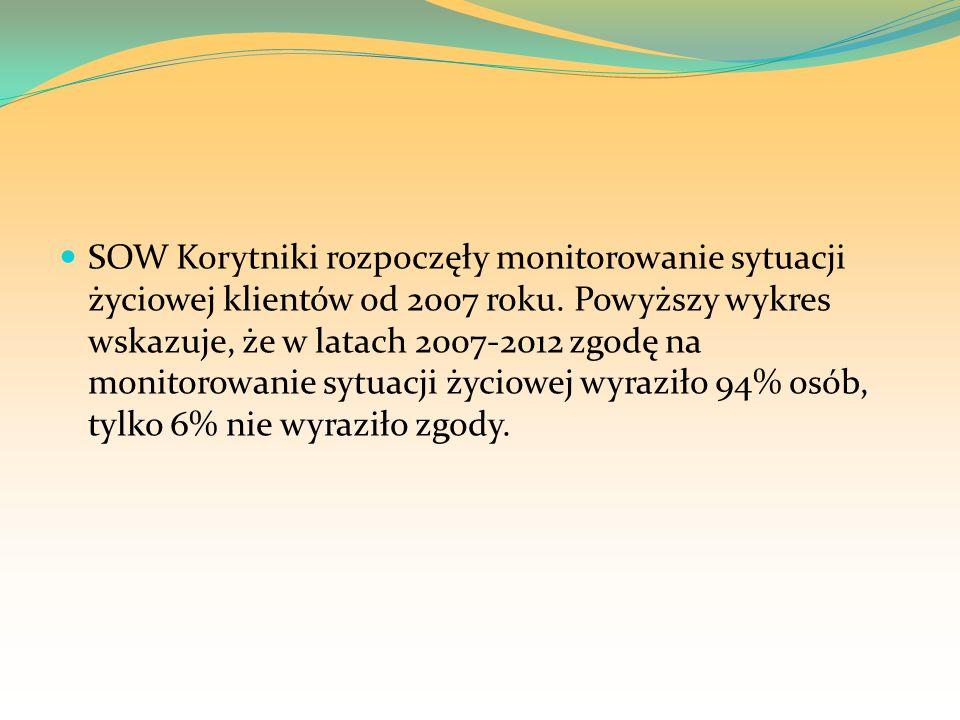 SOW Korytniki rozpoczęły monitorowanie sytuacji życiowej klientów od 2007 roku.