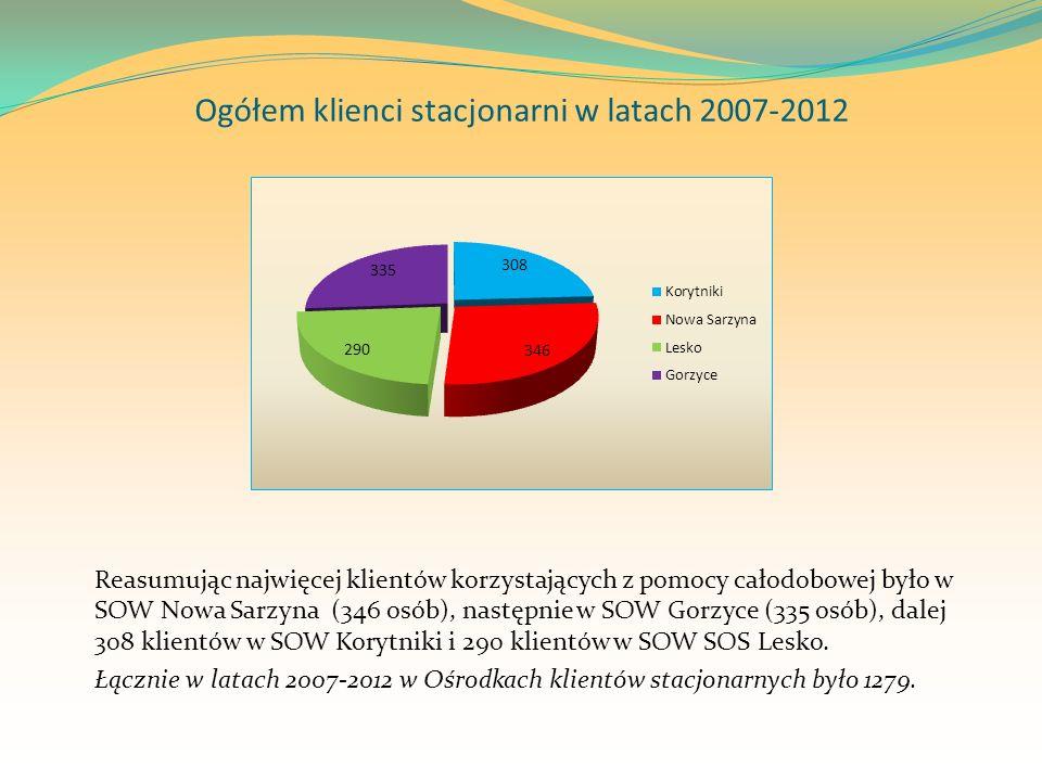 Ogółem klienci stacjonarni w latach 2007-2012