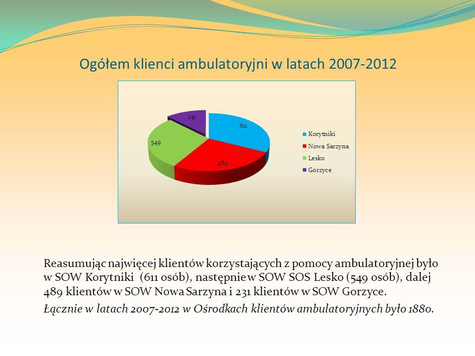 Ogółem klienci ambulatoryjni w latach 2007-2012
